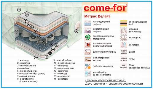 Матрас Делайт Come-For